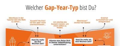 Gap-year-Ratgeber